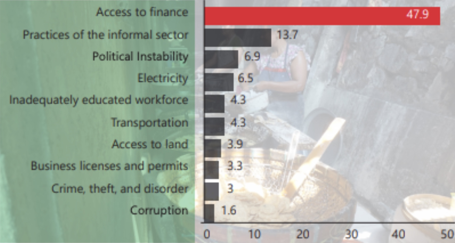 Access to financing options remains the top challenge for Indonesian SMEs (Image Credit: IFC)