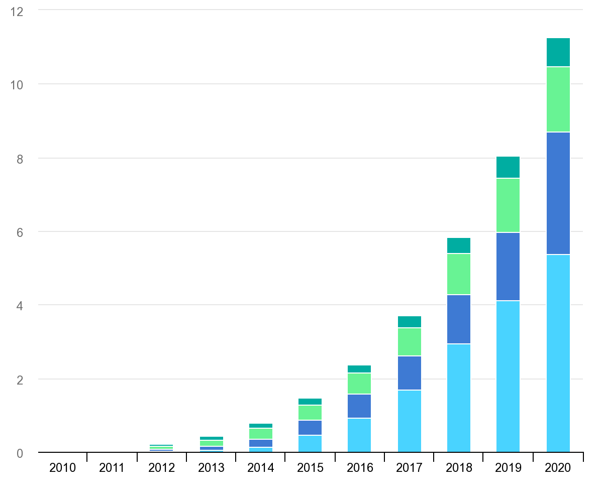 "Figure 1: ""Global electric vehicle stock by region, 2010-2020"" (Source: IEA)"